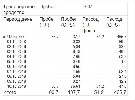 Отчеты в 1С Управление Автотранспортом. ПРОФ