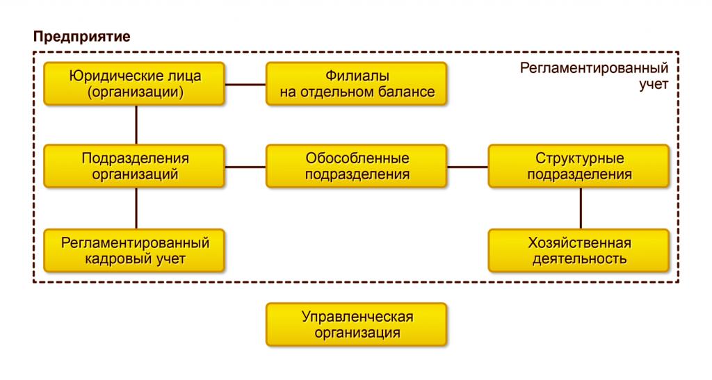 Регламентированный учет в 1С Управление торговлей 8