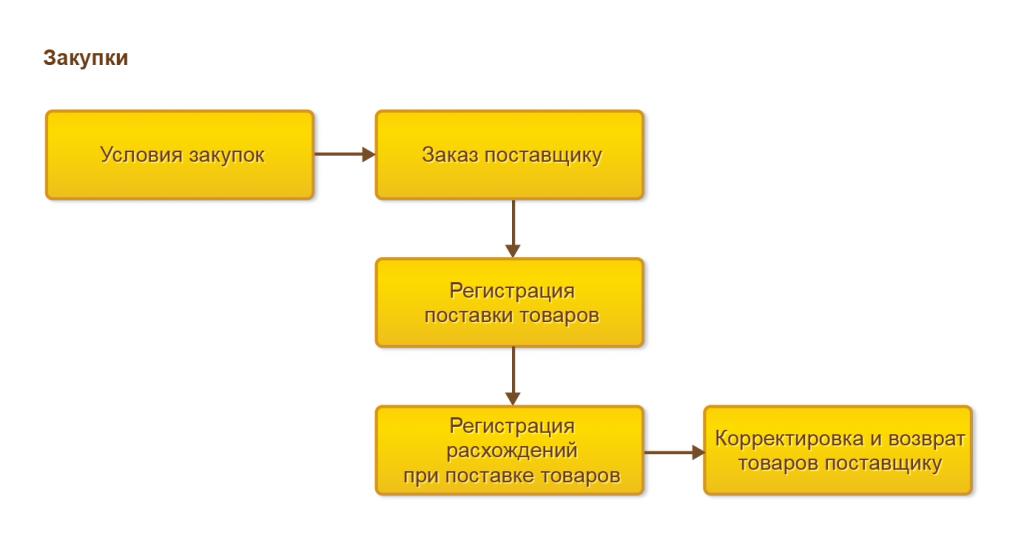Процесс оформления закупок в 1С Управление торговлей 8