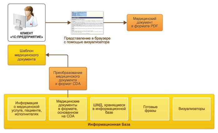 Открытие медицинского документа для просмотра и печати в 1С Медицина