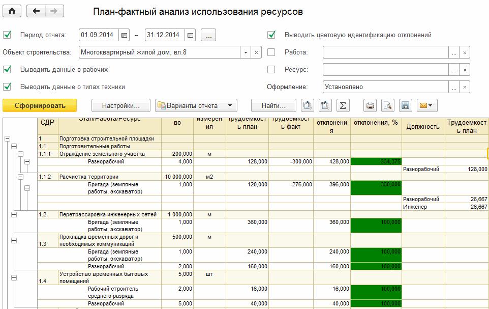 План-фактный анализ использования ресурсов в 1С Управление нашей строительной фирмой
