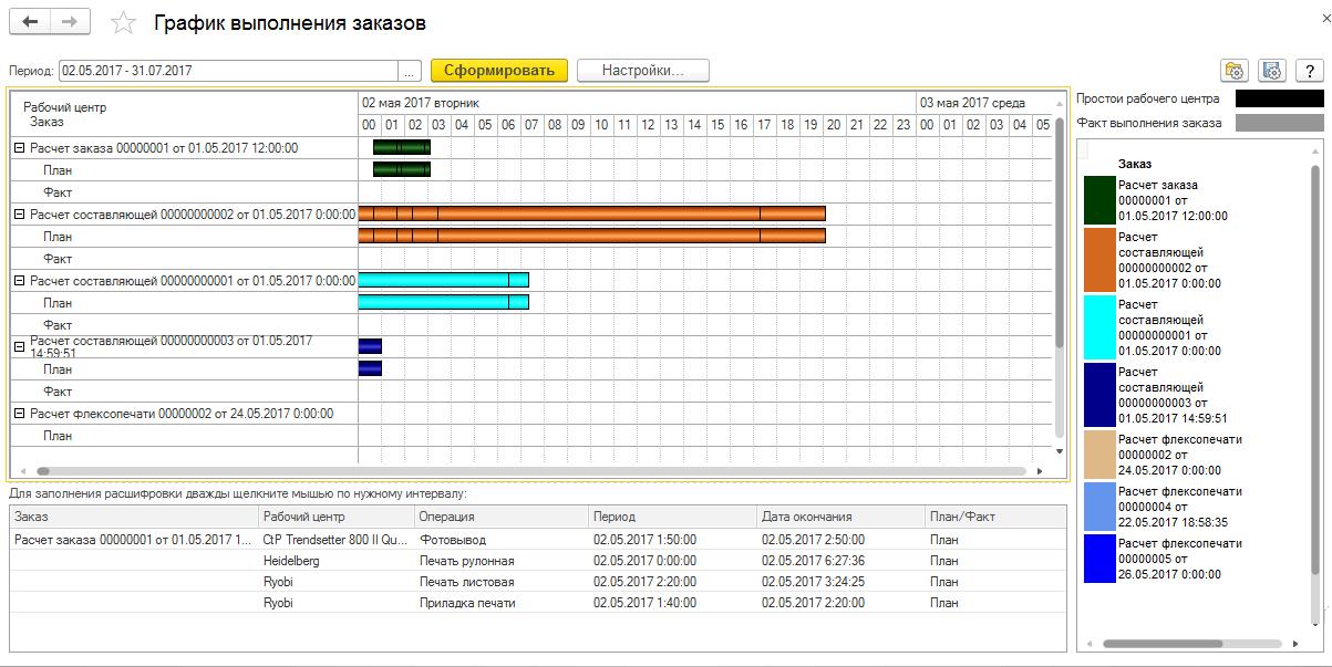 График выполнение заказов в 1С УНФ 8. Полиграфия 2