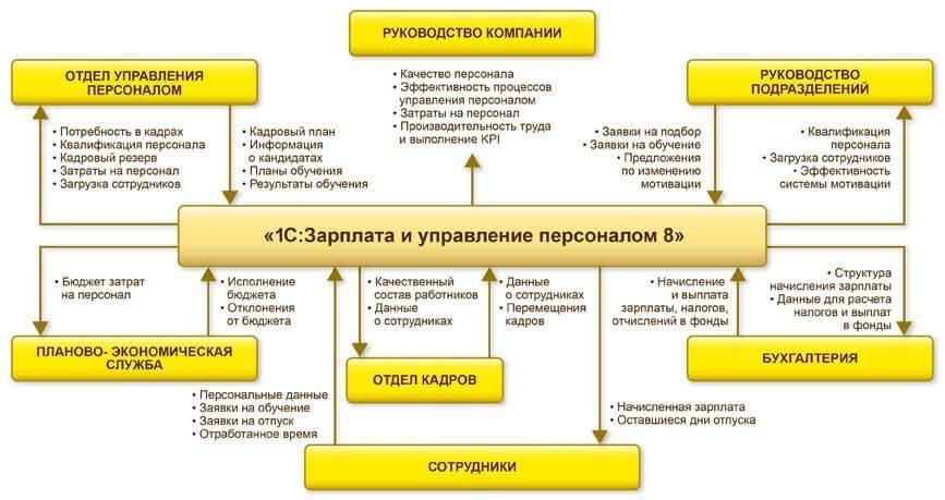 Место 1С:Зарплаты и управления персоналом 8 в общей системе управления предприятием
