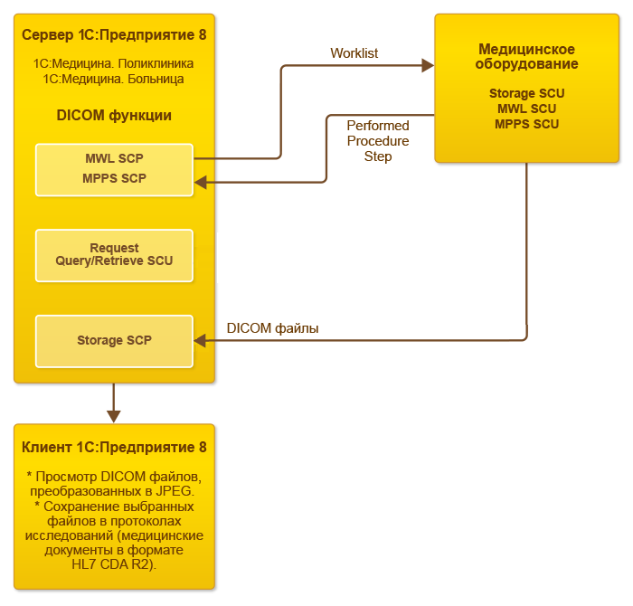 Взаимодействие с медицинским оборудованием (без PACS) в 1С Медицина
