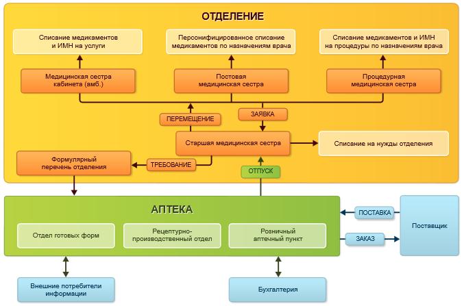 Схема в 1С Медицина  Больничная аптека