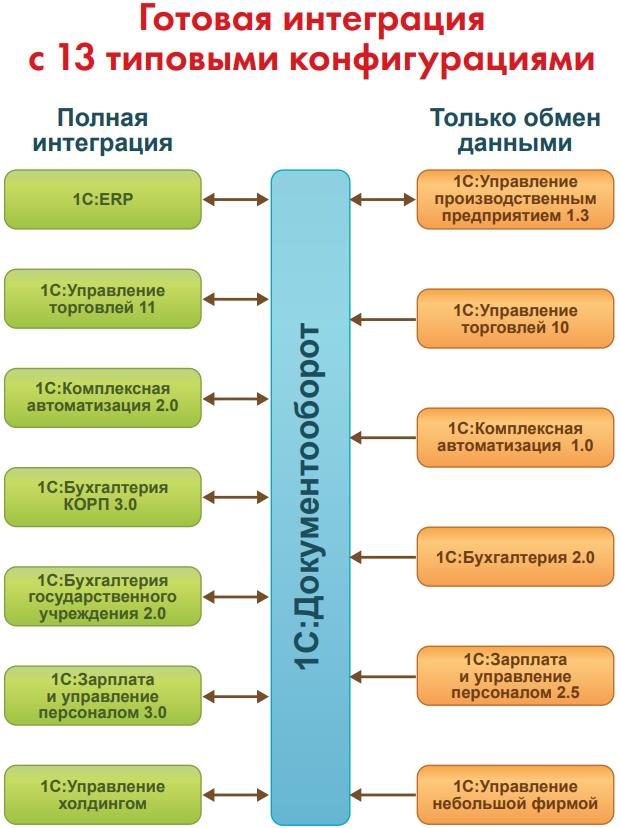 Бесшовная интеграция с решениями в 1С Документооборот 8
