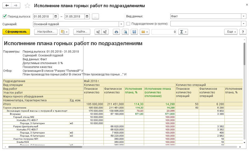 Анализ исполнения плана горных работ  в 1С Горнодобывающая промышленность
