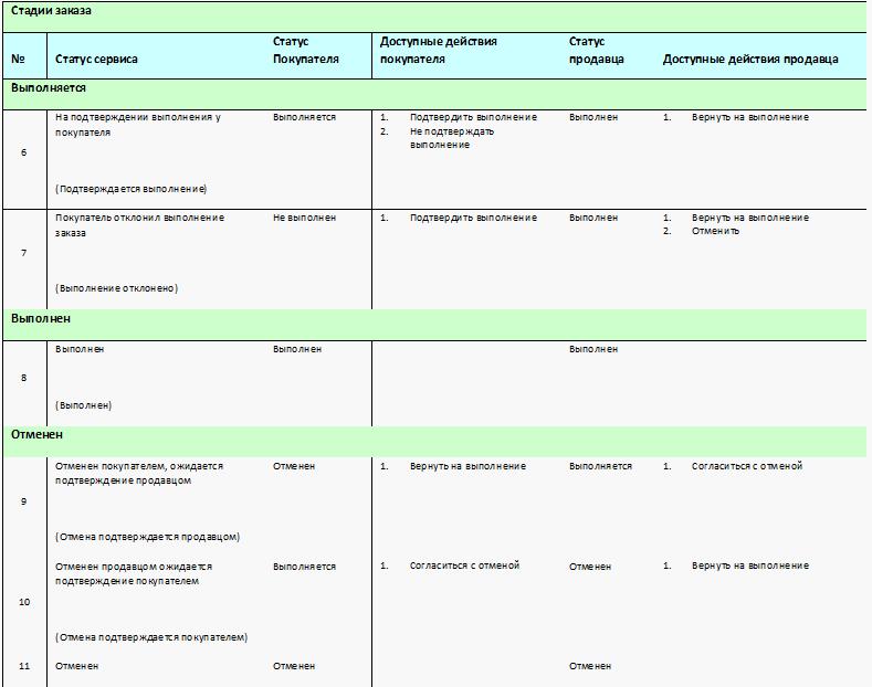 Заказы в сервисе «1С:EDI» в 1С Управление торговлей