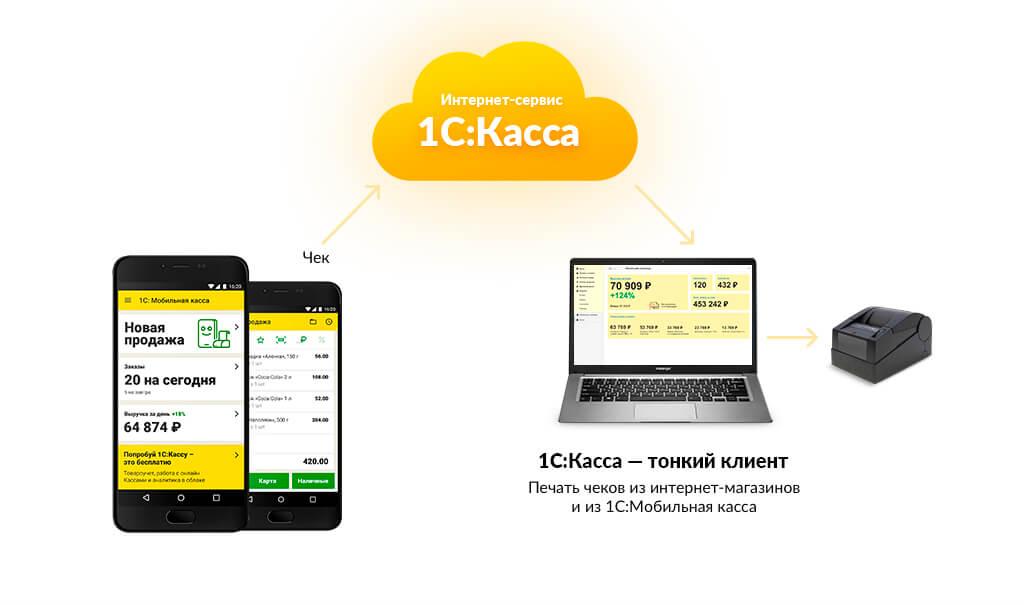 1С Мобильная касса - удаленная печать чеков через облако