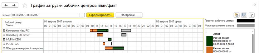 Диаграмма загрузки рабочих центров в 1С УНФ 8. Полиграфия 2