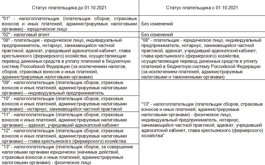 Изменение статуса плательщика в 1С Бухгалтерия