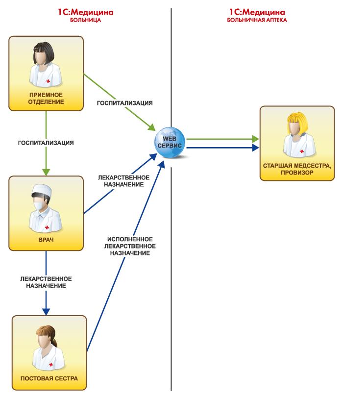 Обмен данными в 1С Медицина  Больничная аптека