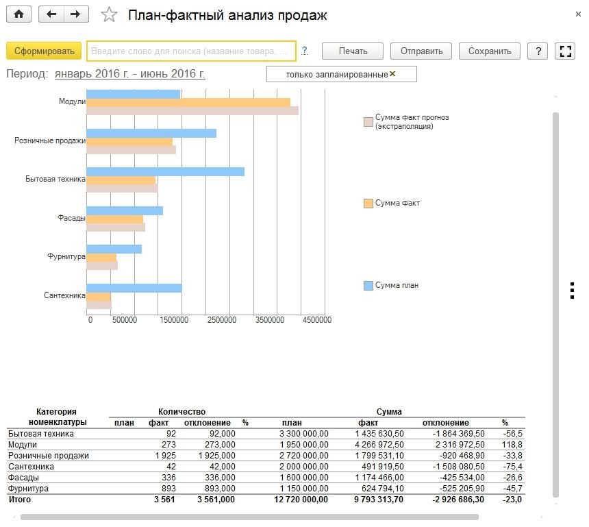 План-фактный анализ продаж в 1С